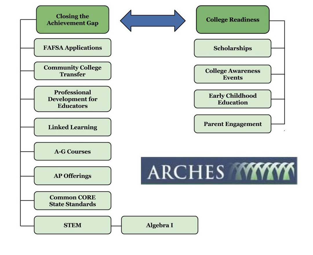 ARCHES Concept Map