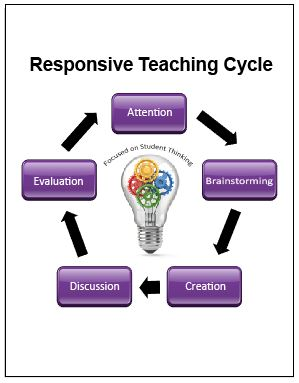 ACCESS Responsive Teaching Cycle