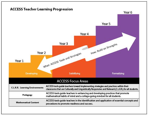 ACCESS Teacher Learning Progression