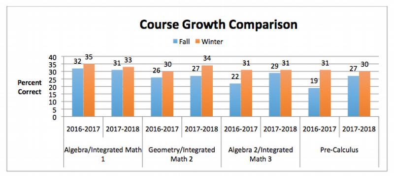 CAPP Course Growth Comparison